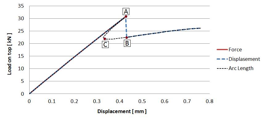 steering inside chart