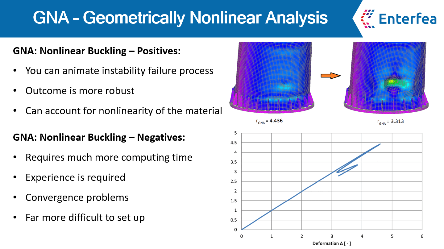 Nonlinear buckling explained simply | Enterfea
