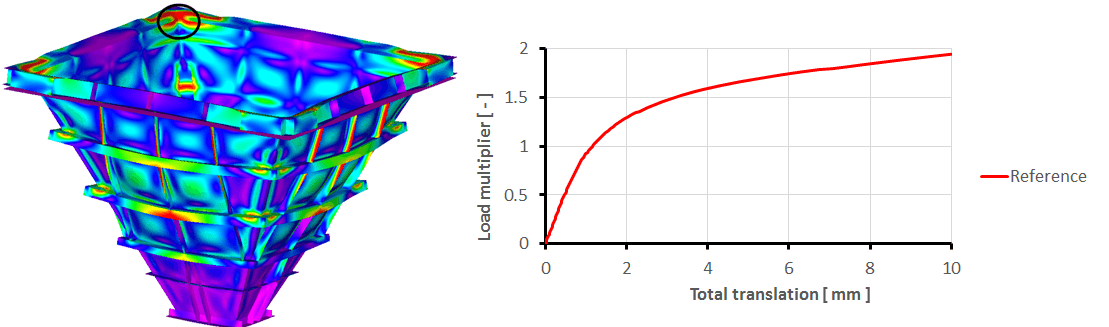 Hopper with correct boundary conditions - von Mises stress distribution and stability path