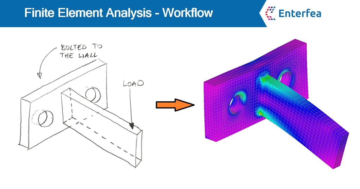 Finite element analysis workflow enterfea ccuart Gallery