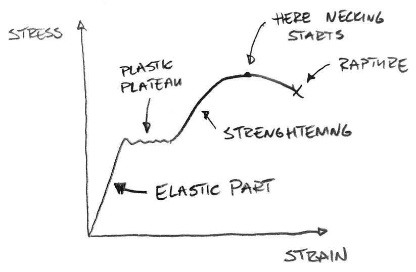 Materially nonlinear analysis - stress-strain curve
