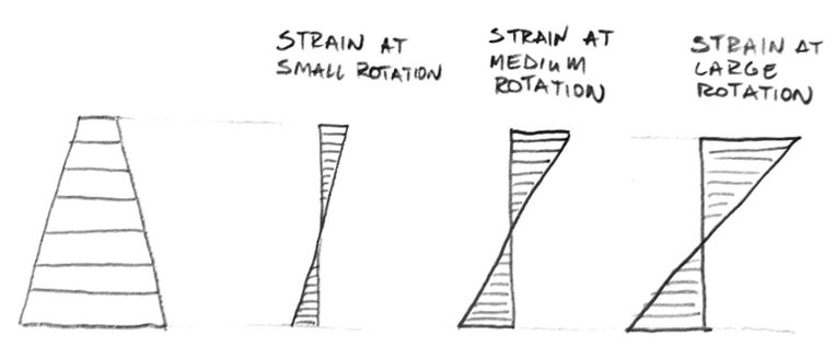 Materially nonlinear analysis - strain distribution in a beam