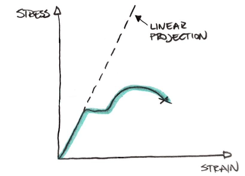 Material model in linear FEA