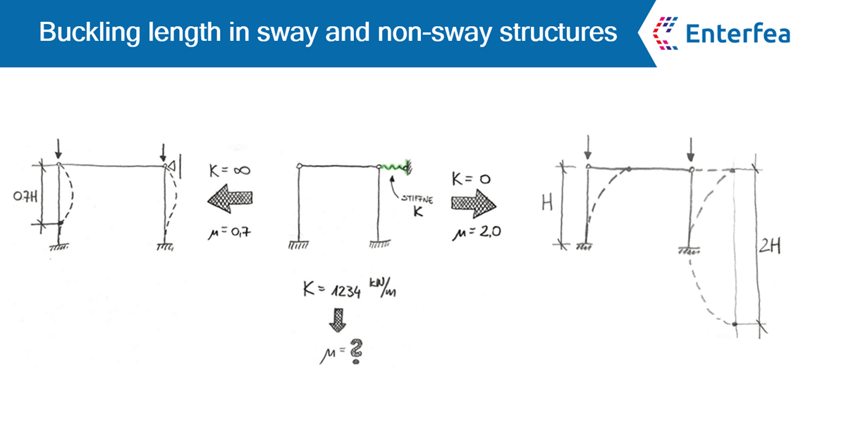 Buckling length in sway and non-sway structures | Enterfea