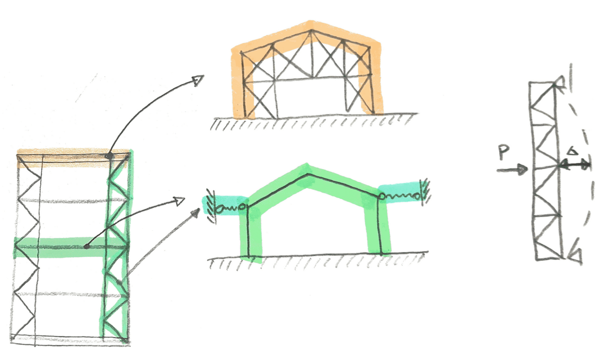 End walls influence on the sway frame