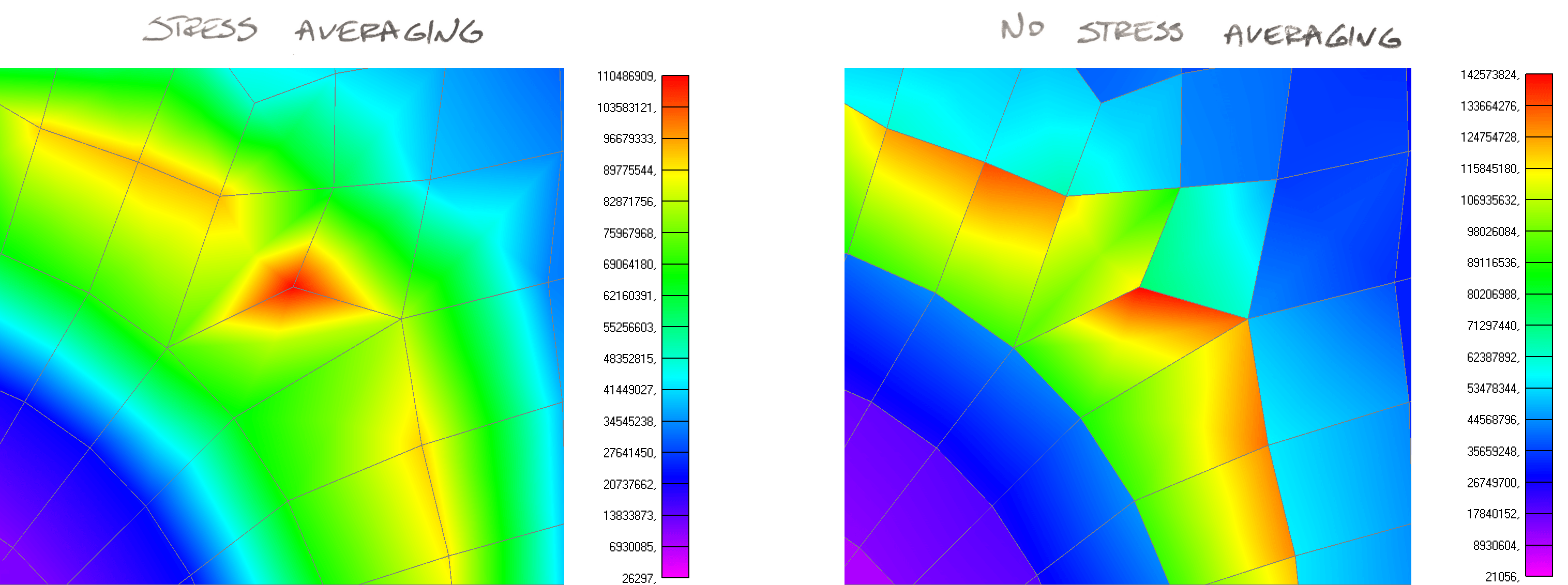 FEA results verification: Stress Averaging