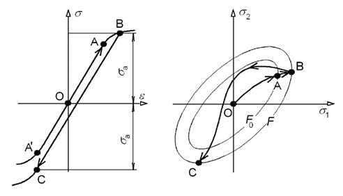 Plasticity, isotropic/kinematic hardening    and Boris